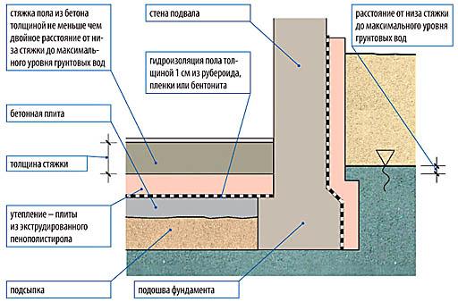Схема устройства подвала из высокопрочного влагостойкого бетона