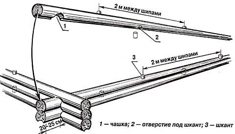 Скрепление бревен сруба шкантами
