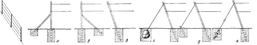Способы укрепления концевых опор шпалеры для винограда