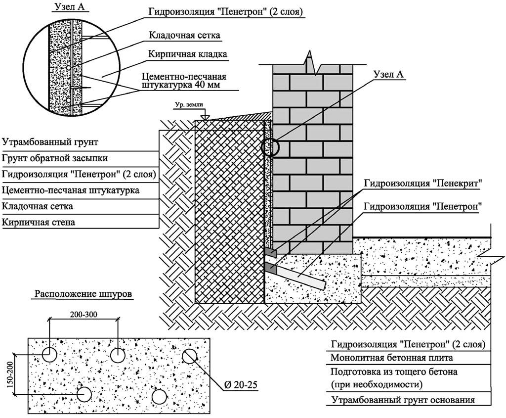 Типовая схема гидроизоляции кирпичного подвала современными материалами с эффектом проникновения в сверхтонкие трещины (пенетрирующим эффектом)