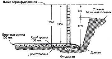 Типовой профиль котлована под подвал