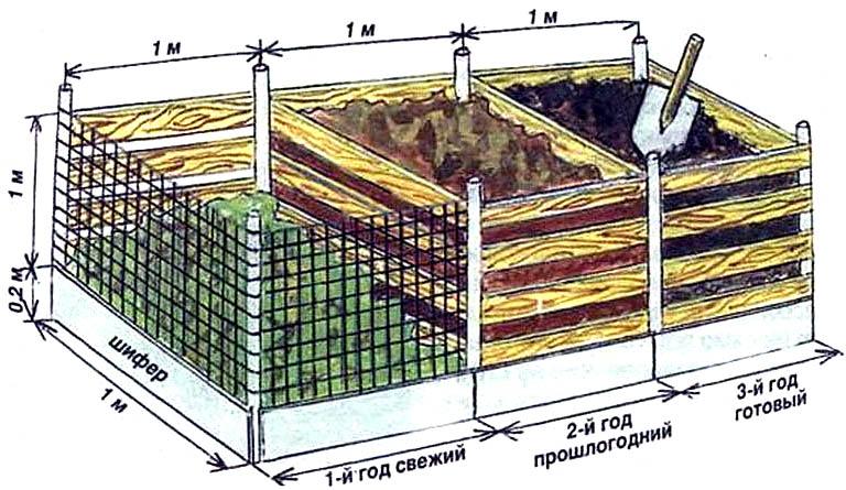 Устройство и размеры компостера для приготовления компоста естественным способом