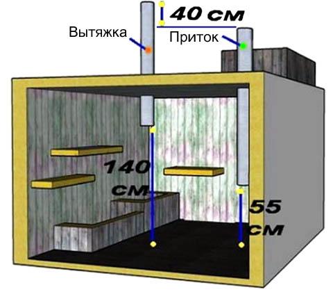 Устройство вентиляции отдельно расположенного подвала