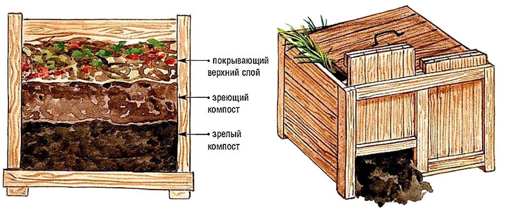 Устройство ящика для непрерывного получения компоста