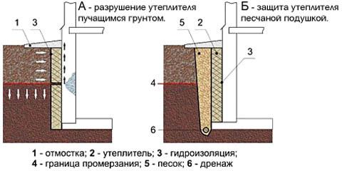 Защита утепления подвала песчаной подушкой