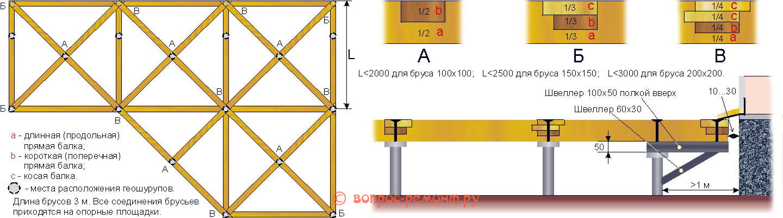 Устройство опорной конструкции террасы с геодезическим набором