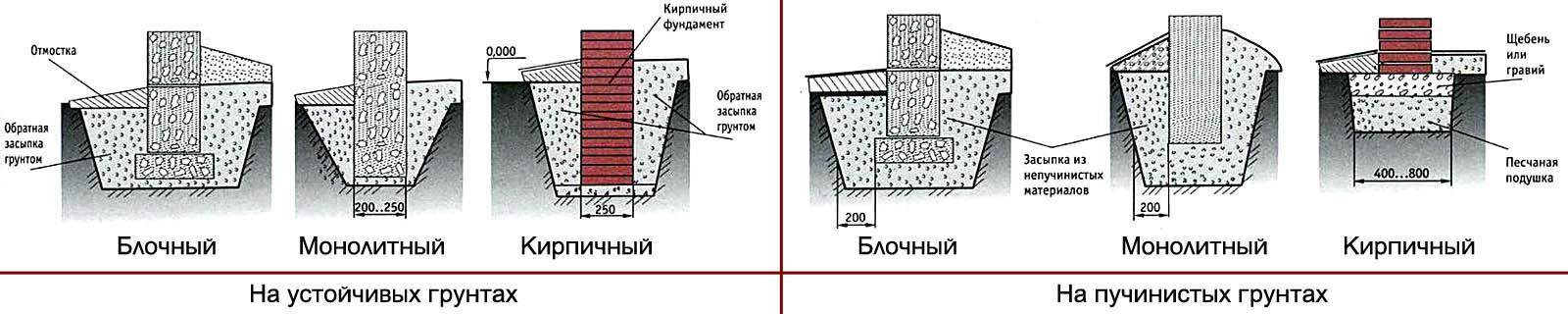 Конструкции фундаментов, пригодные для террас