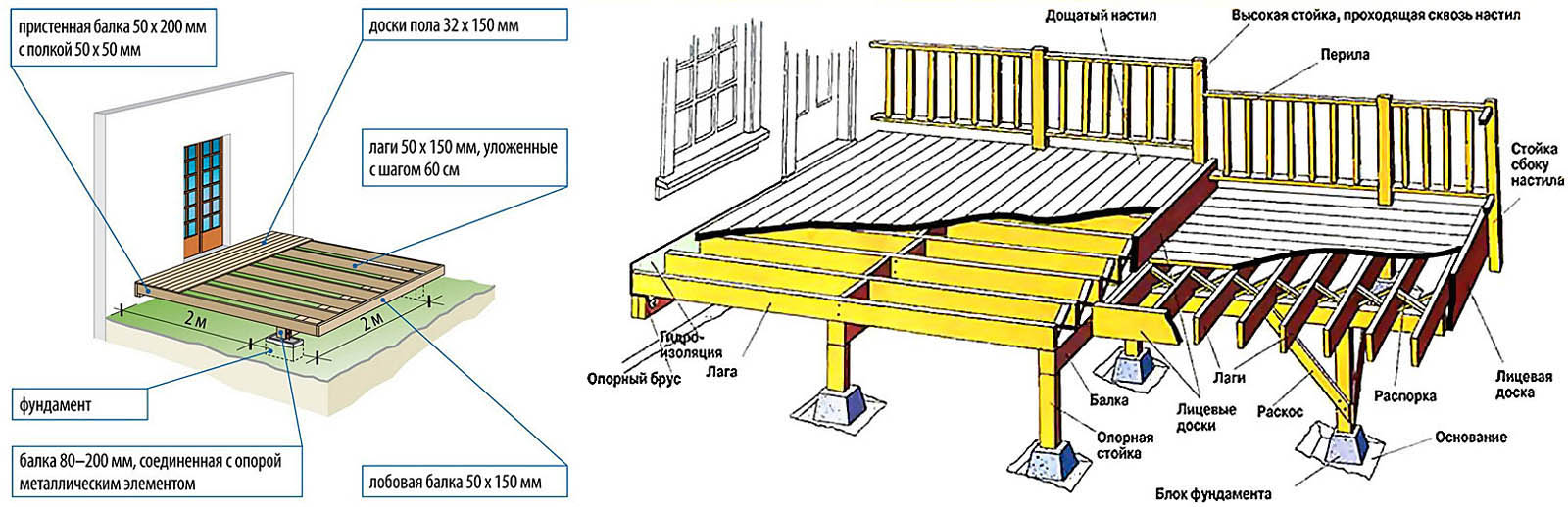 Конструкции террас для обозрения