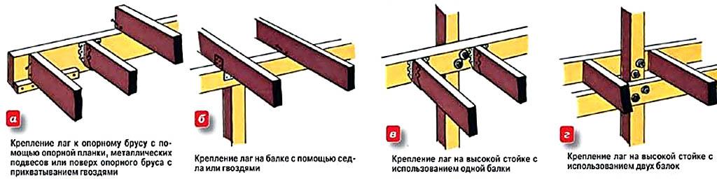 Способы крепления лаг к опорной конструкции террасы