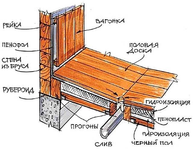 Устройство душевой кабины в деревянном доме