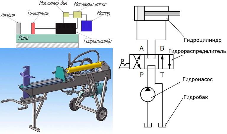 Схема устройства гидравлического дровокола