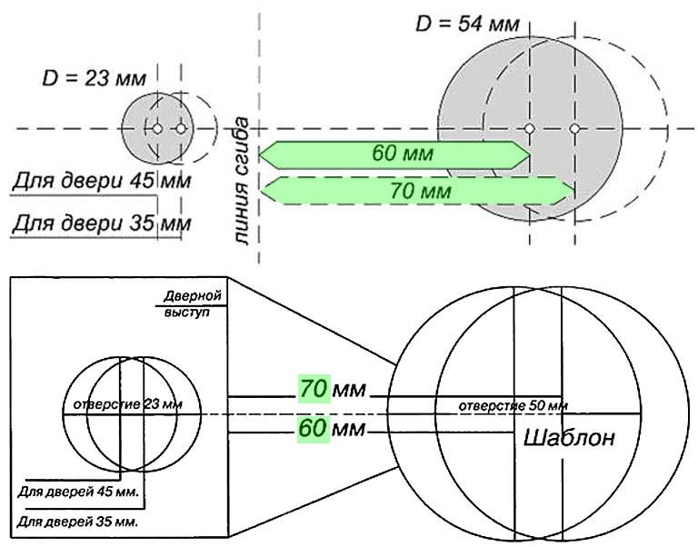 Чертежи шаблонов для разметки дверей под врезку круглых замков