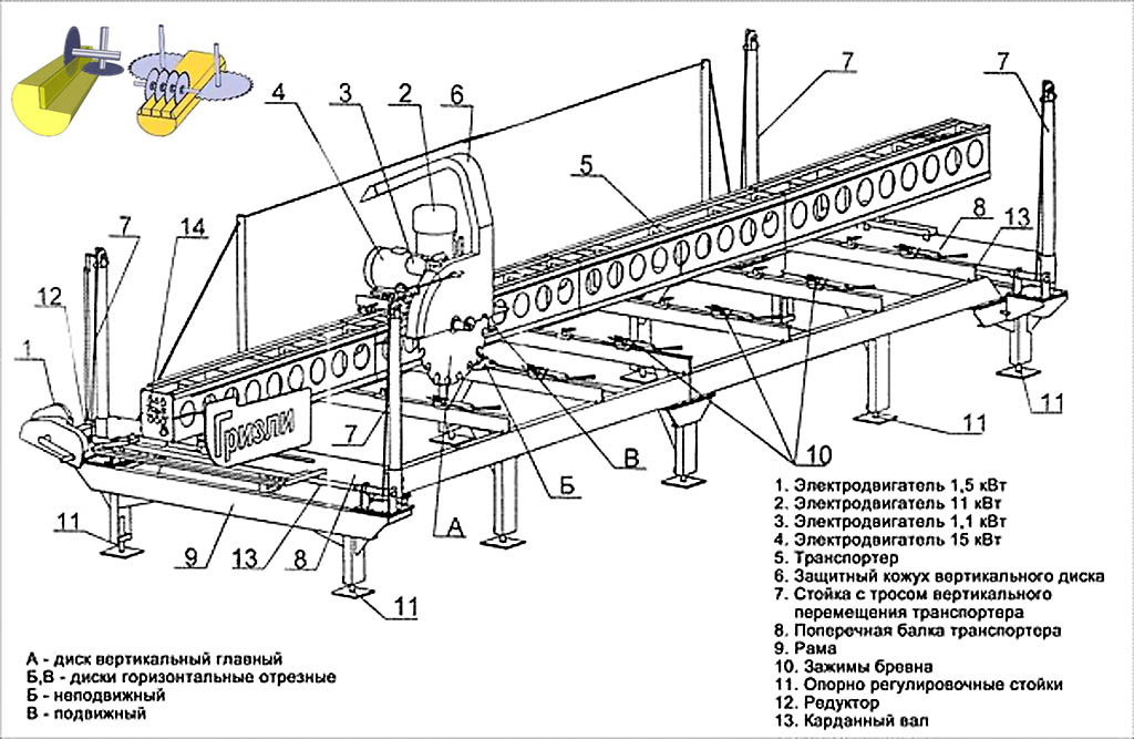 Пилорама: применение, варианты конструкций, чертежи, изготовление самодельной