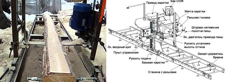 Внешний вид и устройство цепной пилорамы с электроприводом
