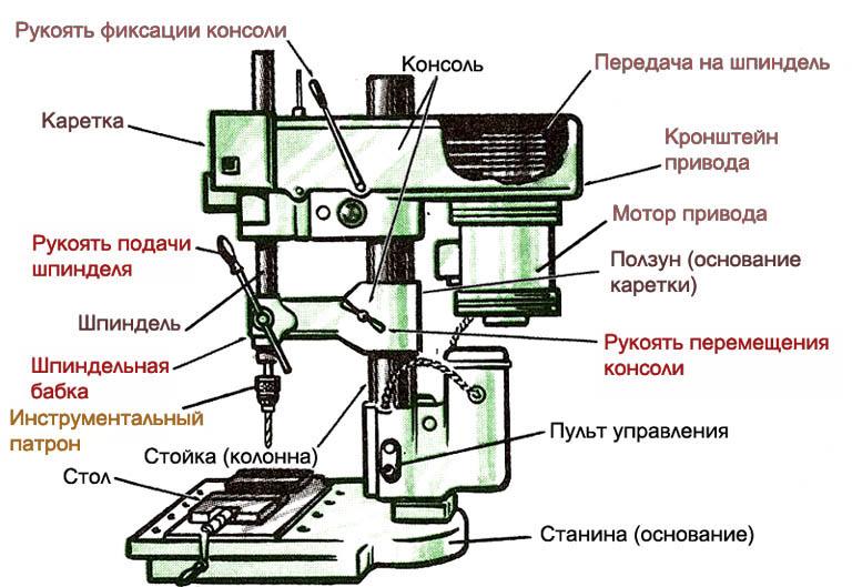 Устройство настольного вертикально-сверлильного станка