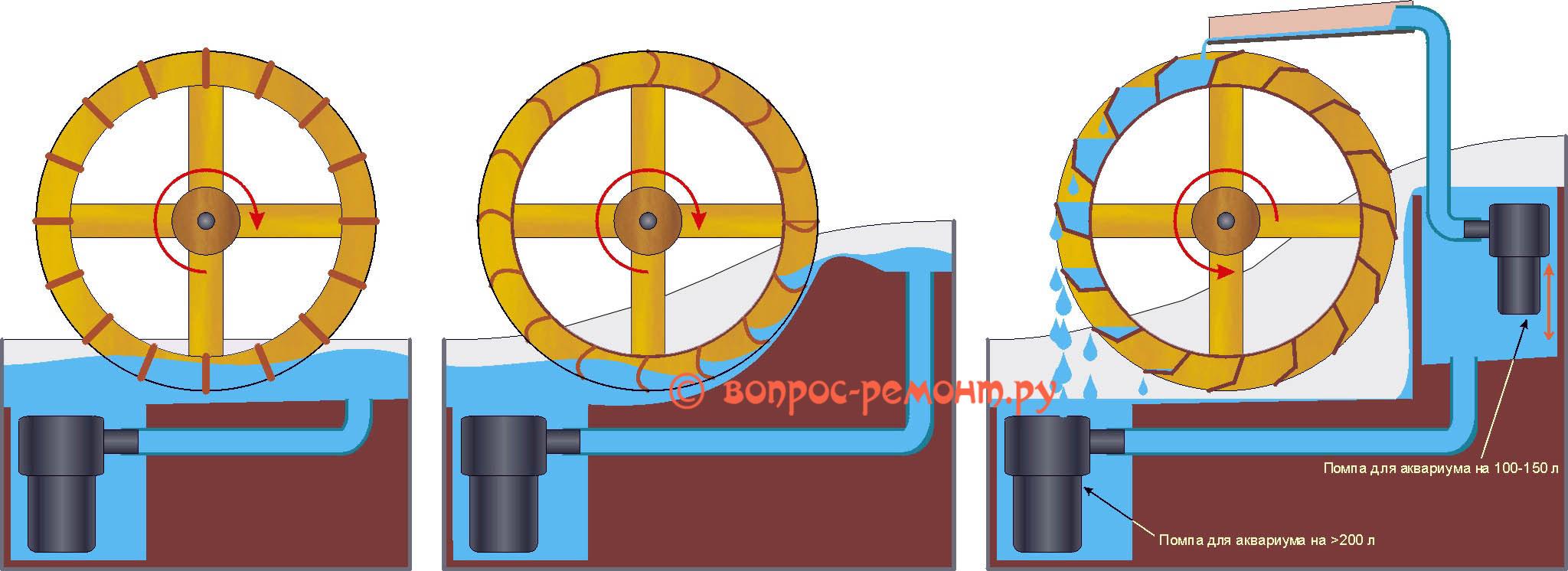 Схемы питания водой колес декоративных водяных мельниц при помощи аквариумных помп