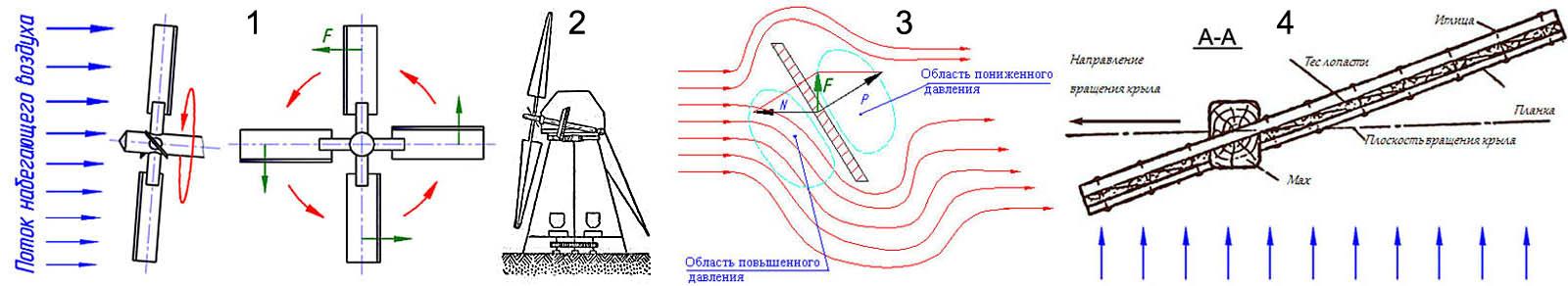 Аэродинамика ротора ветряной мельницы