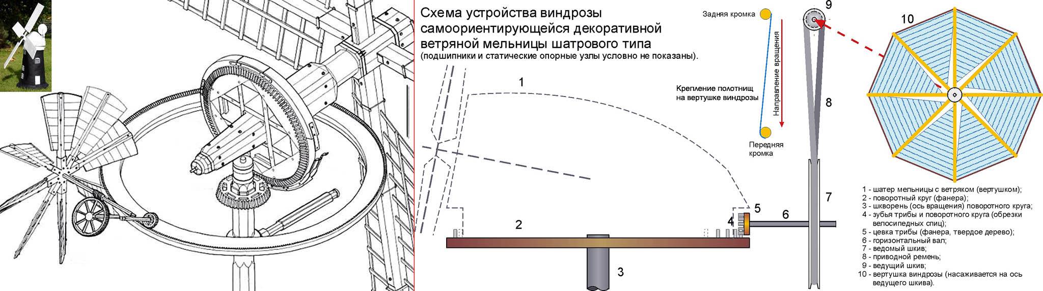 Устройство виндрозы (приспособления для автоматического разворота на ветер) производственной и декоративной ветряной мельницы