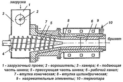 Схема устройства термоформовочной установки для получения топливных пеллет