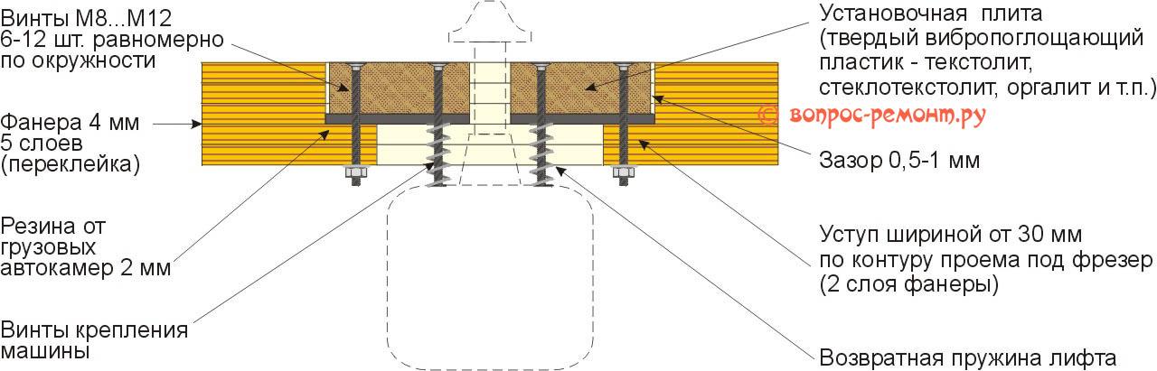 Устройство виброгасящего установочного узла фрезерной машины для самодельного фрезерного стола по дереву