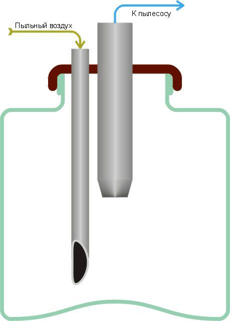 Устройство пылесборника для самодельного фрезерного станка по дереву