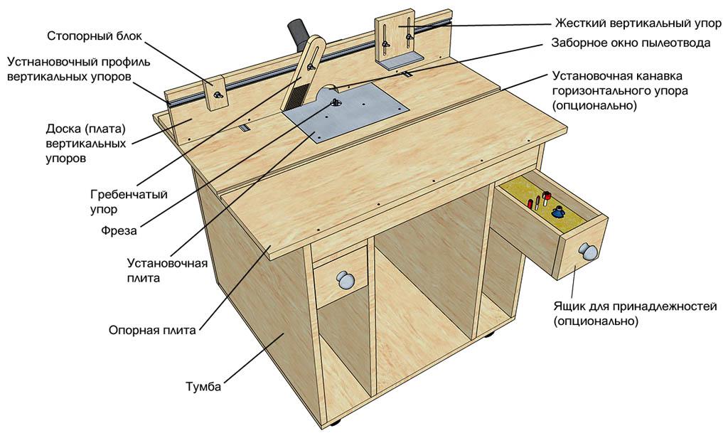 Устройство самодельного фрезерного стола по дереву