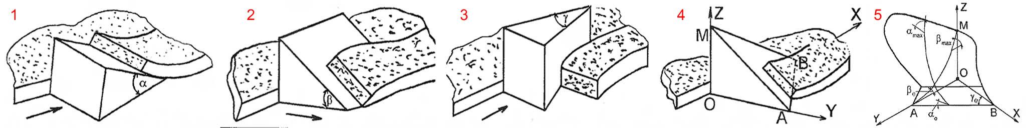 Принцип работы лемешного плуга
