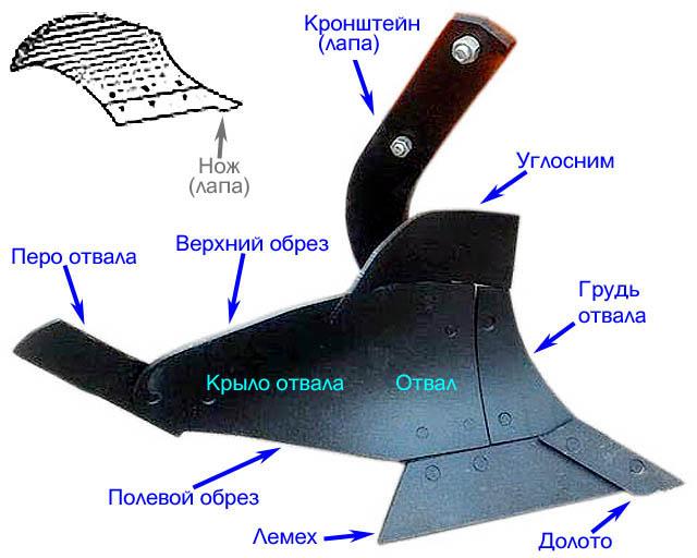 Устройство корпуса лемешного плуга