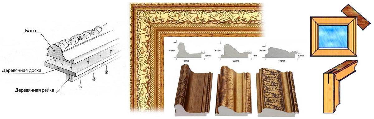 Виды багета и устройство багетной рамы для картины.