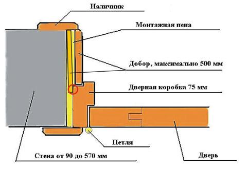 Дверная коробка с доборами. Горчичным цветом обозначен подкладной добор.