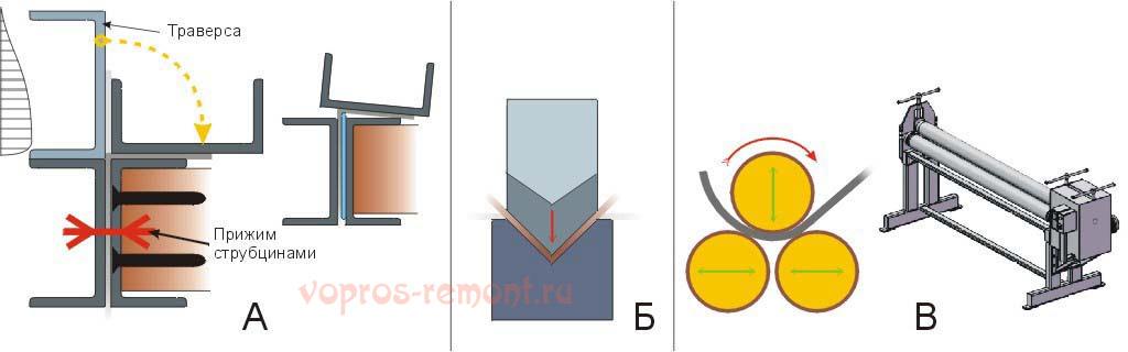 Схемы работы листогибочных станков различных типов