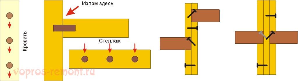 Шкантовые и пазовые соединения