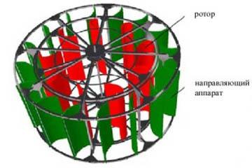 Вертикальный ротор с направляющим аппаратом