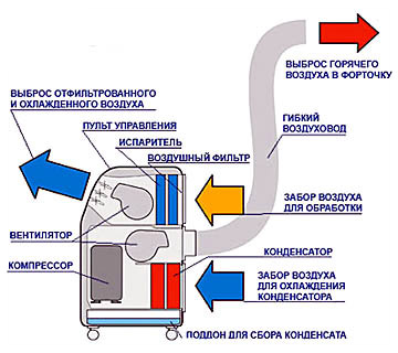 Устройство кондиционера с закрытым циклом