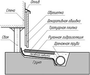 Оформление цоколя здания на свайно-винтовом фундаменте