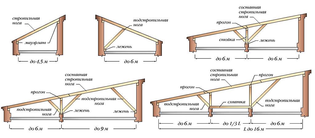 Деревянные стропила для односкатных навесов