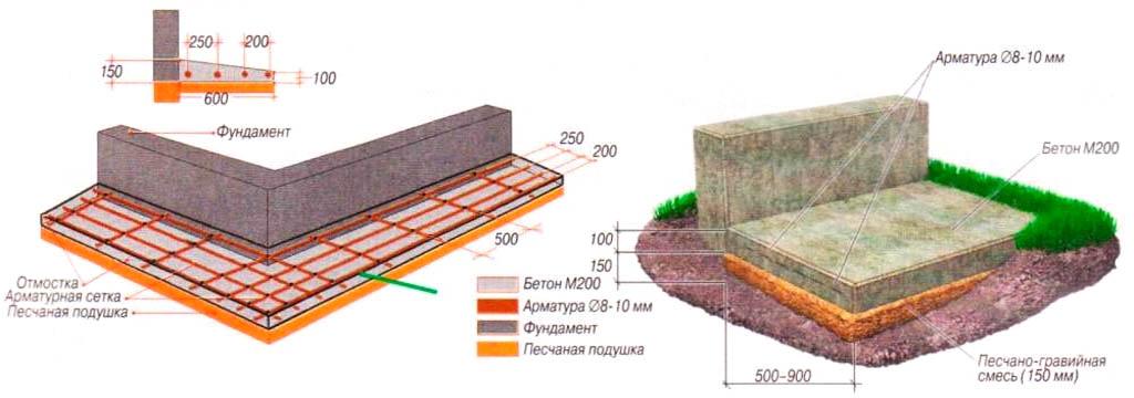 Схема монолитной железобетонной отмостки