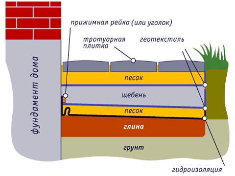 Схема отмостки из тротуарной плитки