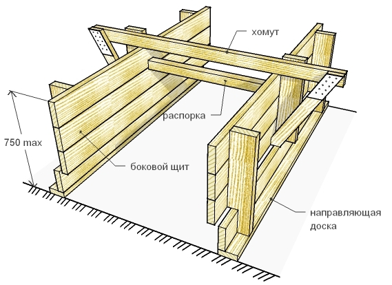 Устройство деревянной опалубки ленточного фундамента