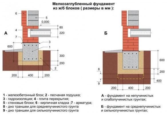 Схема мелкозаглубленного сборного ленточного фундамнта
