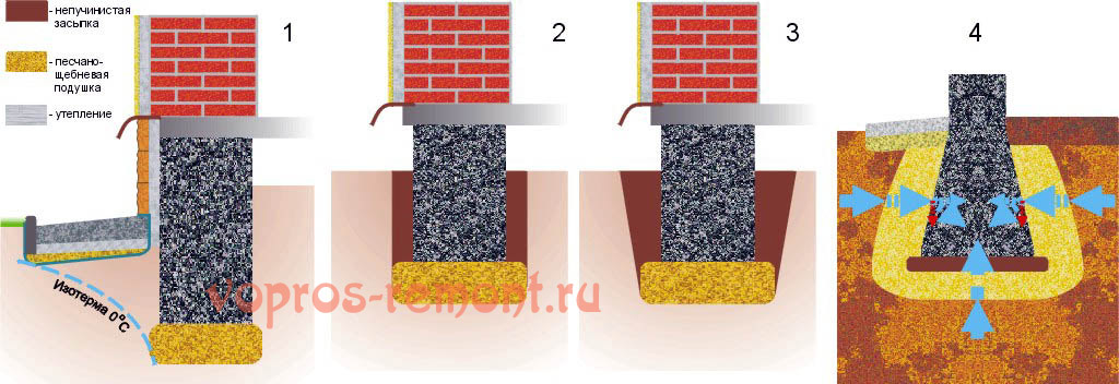 Схемы мелкозаглубленных ленточных фундаментов