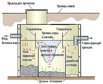 Схема трехкамерного анаэробного септика
