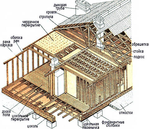 Схема устройства рамочно-каркасного дома на столбчатом фундаменте