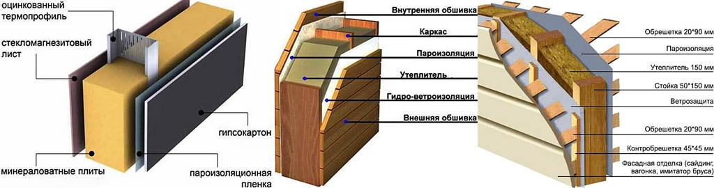 Схемы утепления и внешней обшивки стен каркасных домов