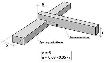 Крепление потолочных балок к верхней обвязке