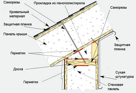 Устройство крыши в доме из СИП