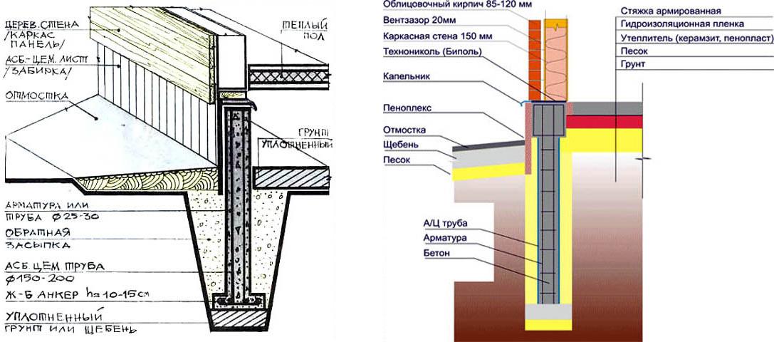 Схемы столбчатых фундаментов для легких быстровозводимых зданий