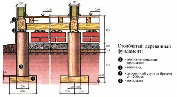 Устройство деревянного столбчатого фундамента