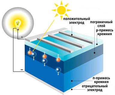 Устройство фотоэлектрического преобразователя (ФЭП)