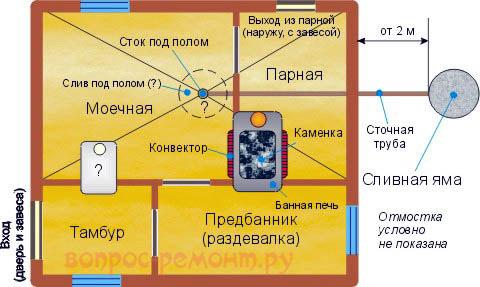Нетрадиционная планировка русской бани